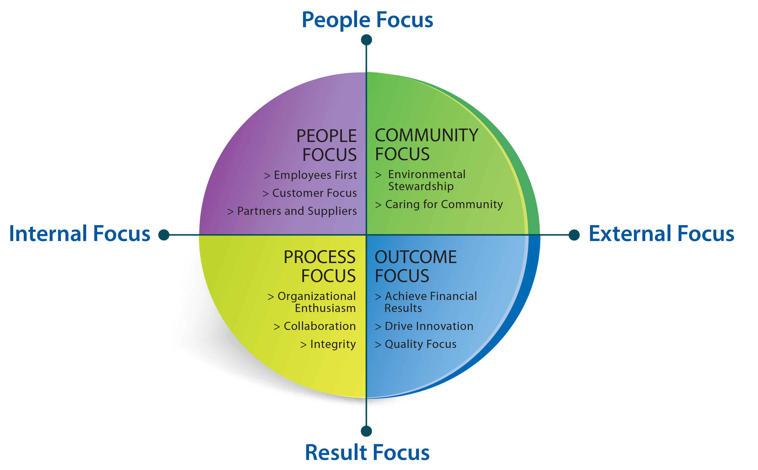 organisational cultur An organization's culture is evidenced in its values, policies, attitudes, structures, and beliefs it is a tangible asset that impacts morale and company performance, and it can be built.