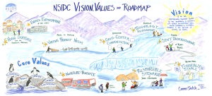Vision, Values